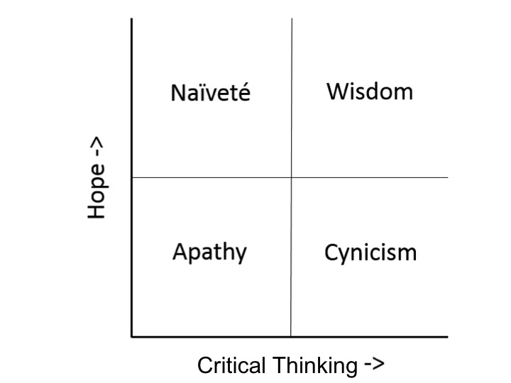 Practice watson glaser critical thinking test
